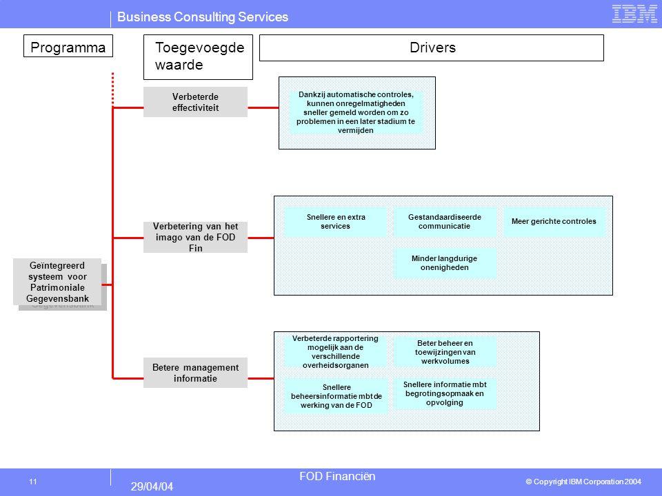 Programma Toegevoegde waarde Drivers Verbeterde effectiviteit