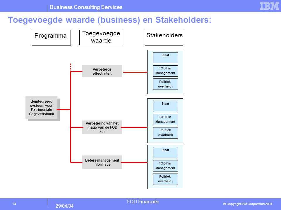 Toegevoegde waarde (business) en Stakeholders: