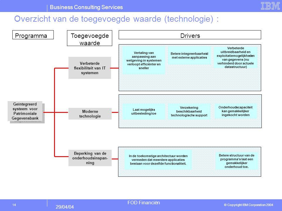 Overzicht van de toegevoegde waarde (technologie) :