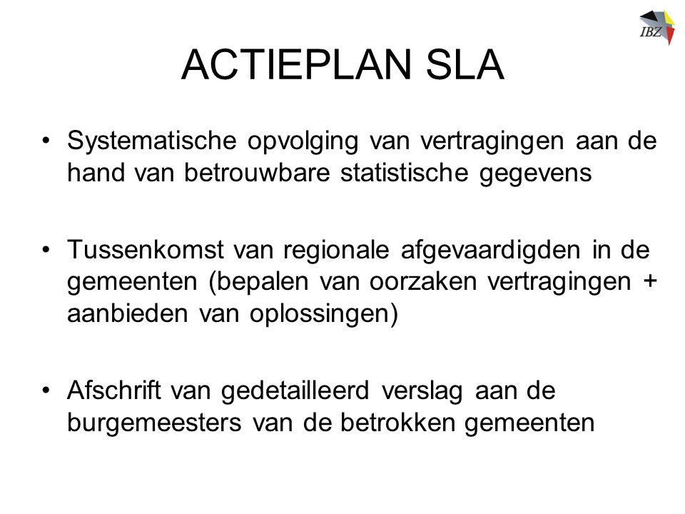 ACTIEPLAN SLA Systematische opvolging van vertragingen aan de hand van betrouwbare statistische gegevens.
