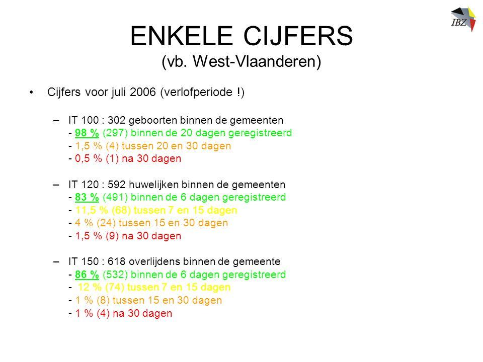ENKELE CIJFERS (vb. West-Vlaanderen)
