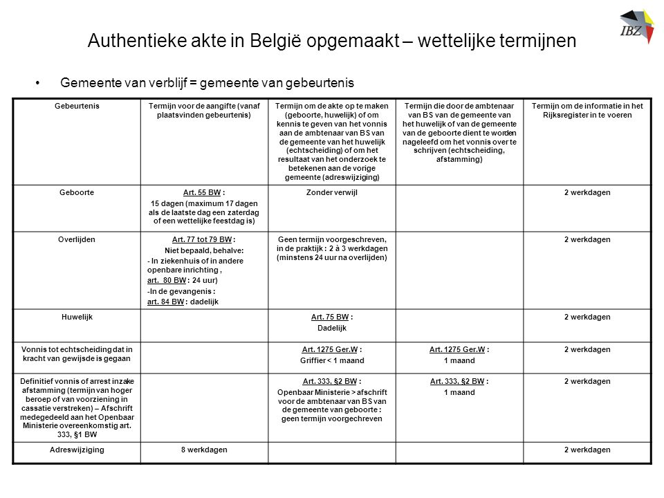 Authentieke akte in België opgemaakt – wettelijke termijnen