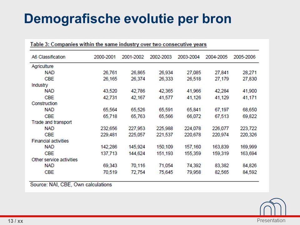 Demografische evolutie per bron