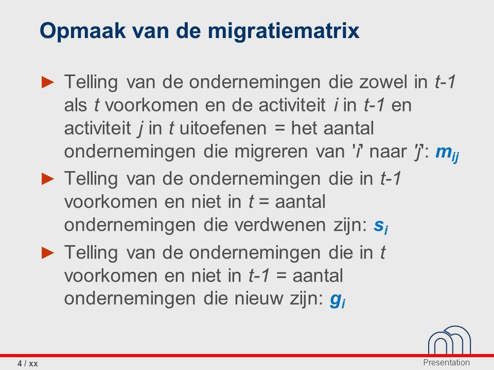 Opmaak van de migratiematrix