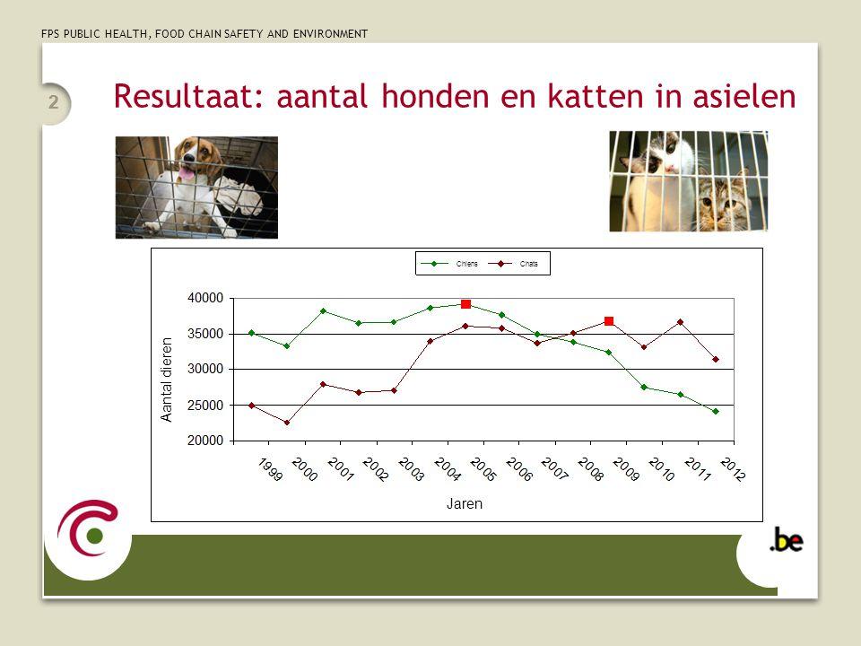 Resultaat: aantal honden en katten in asielen