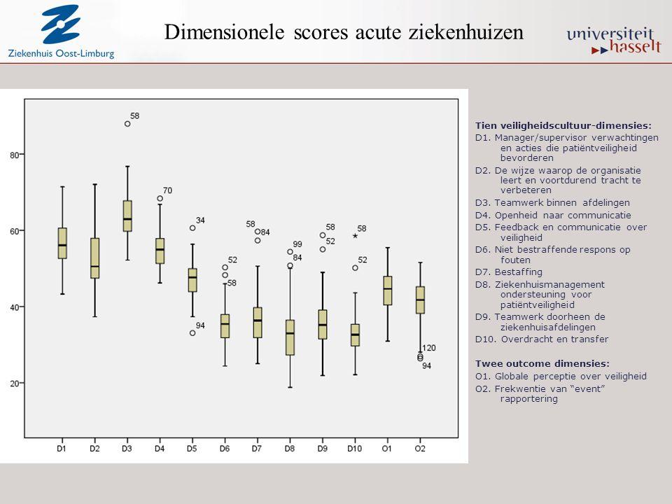Dimensionele scores acute ziekenhuizen