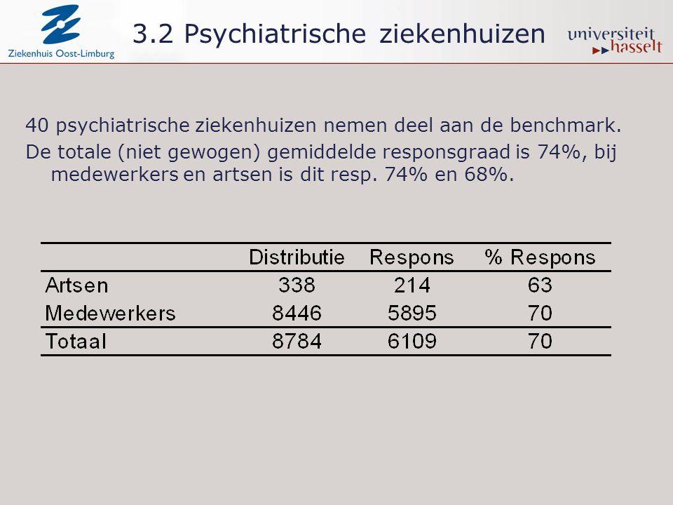 3.2 Psychiatrische ziekenhuizen