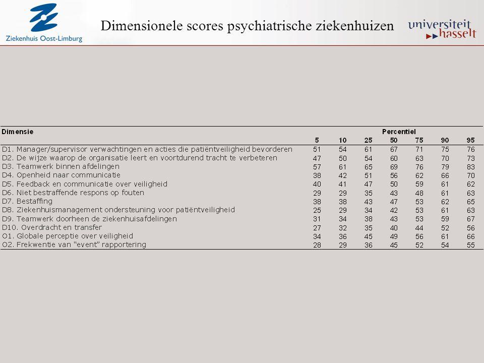 Dimensionele scores psychiatrische ziekenhuizen