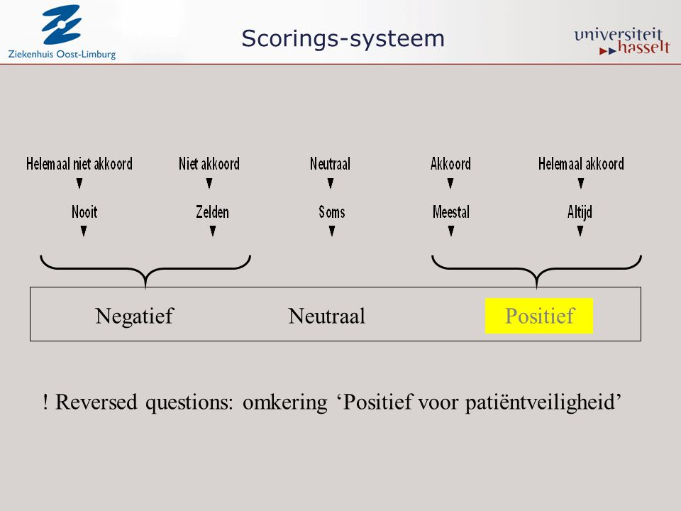 Scorings-systeem Negatief. Positief. Neutraal.