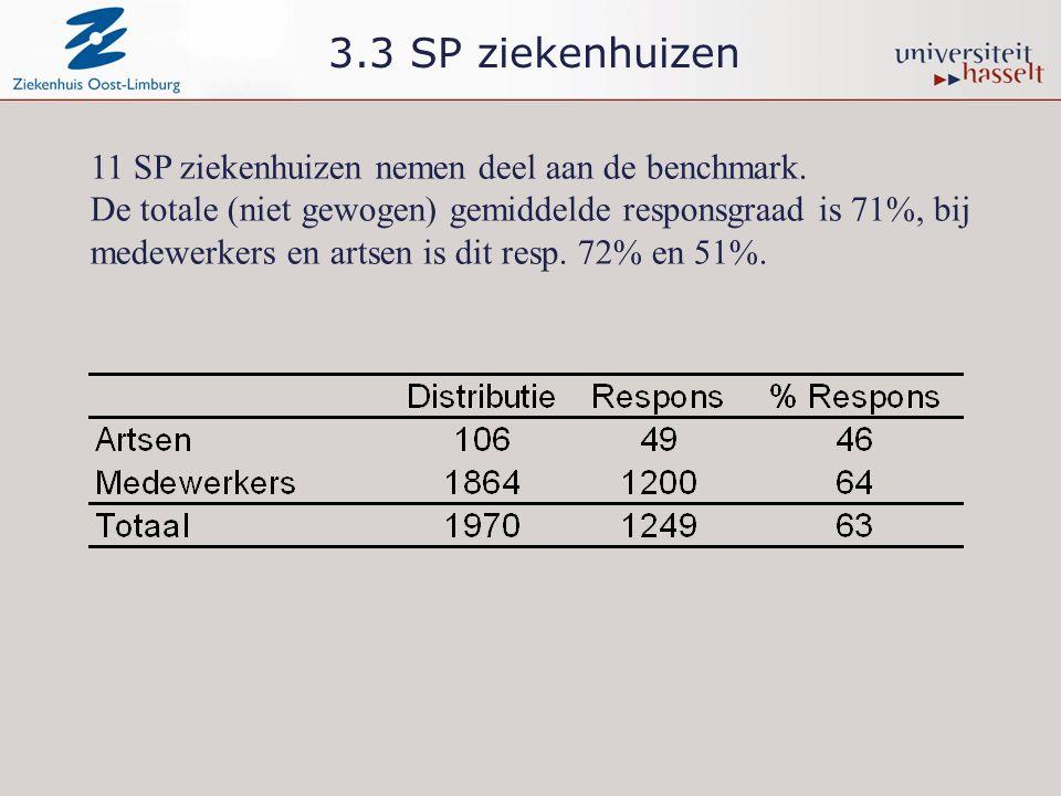 3.3 SP ziekenhuizen 11 SP ziekenhuizen nemen deel aan de benchmark.