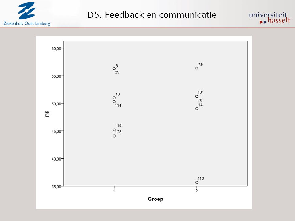 D5. Feedback en communicatie