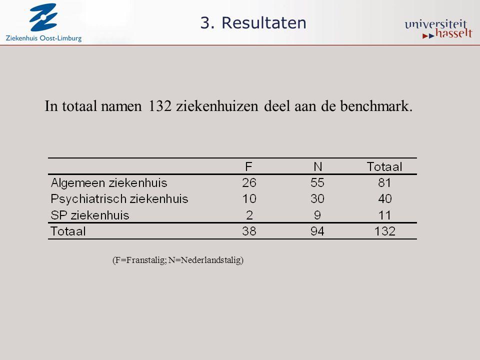 In totaal namen 132 ziekenhuizen deel aan de benchmark.