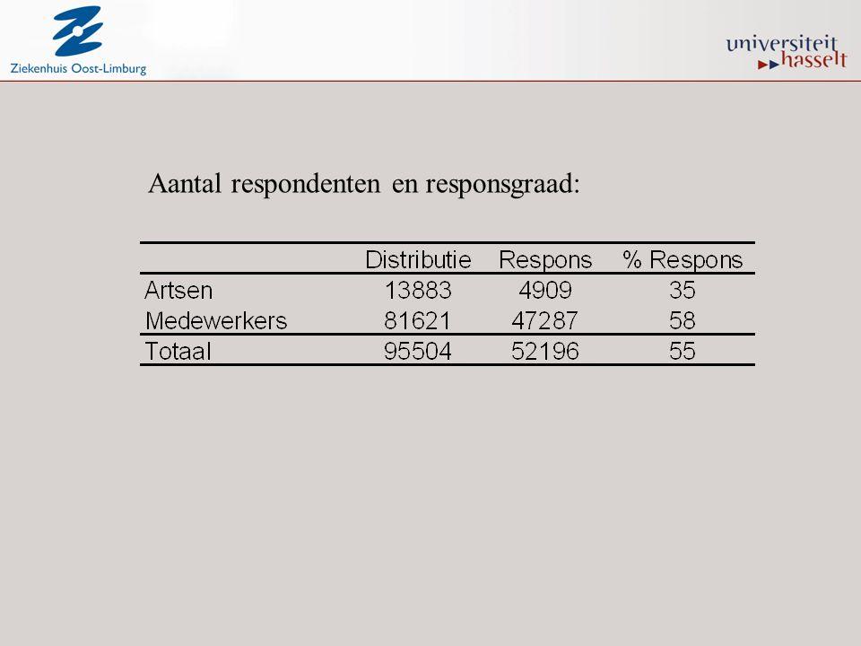 Aantal respondenten en responsgraad: