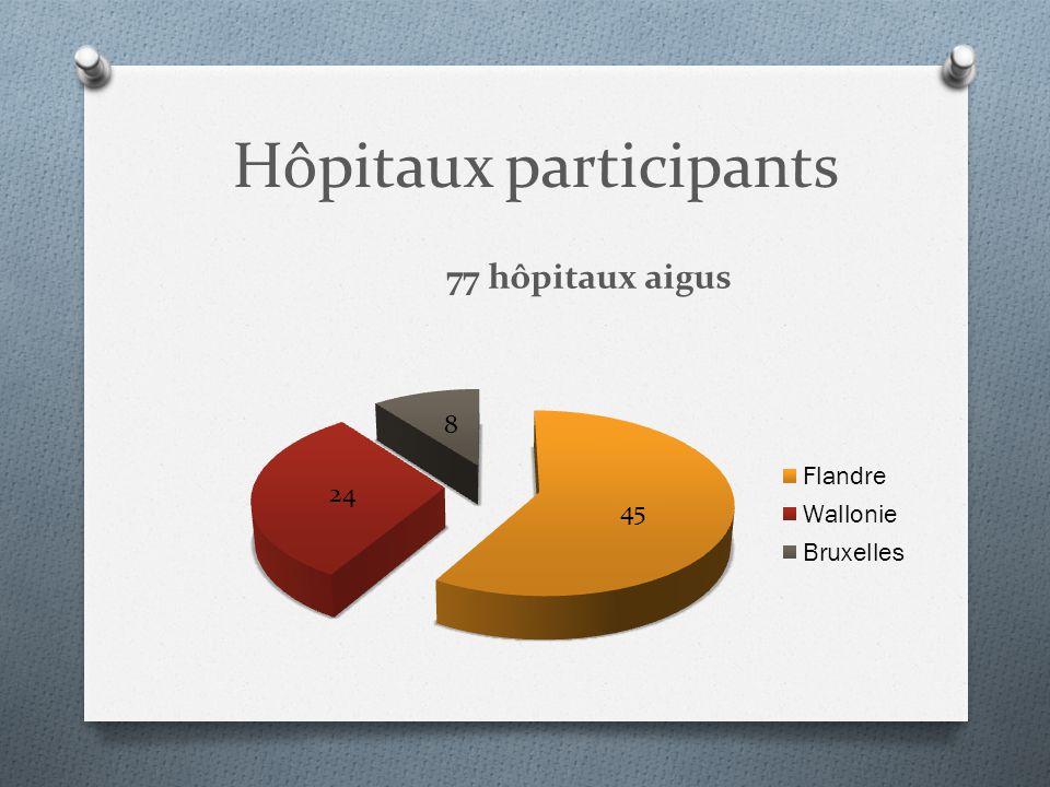 Hôpitaux participants