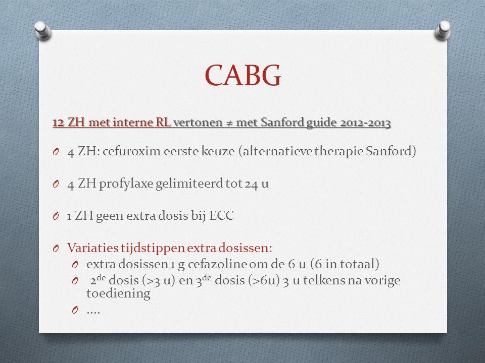 CABG 12 ZH met interne RL vertonen ≠ met Sanford guide 2012-2013