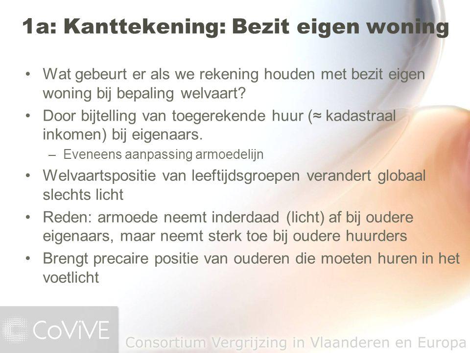 1a: Kanttekening: Bezit eigen woning