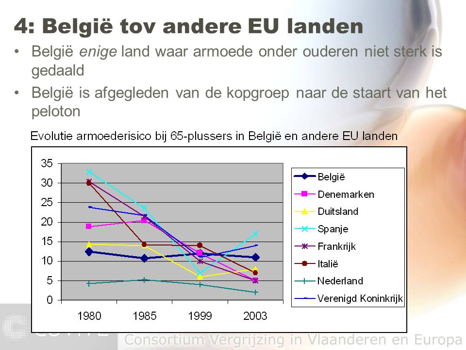 4: België tov andere EU landen