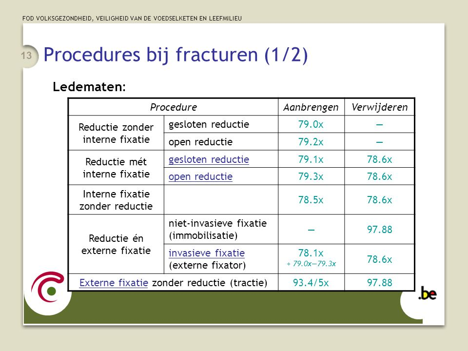 Procedures bij fracturen (1/2)