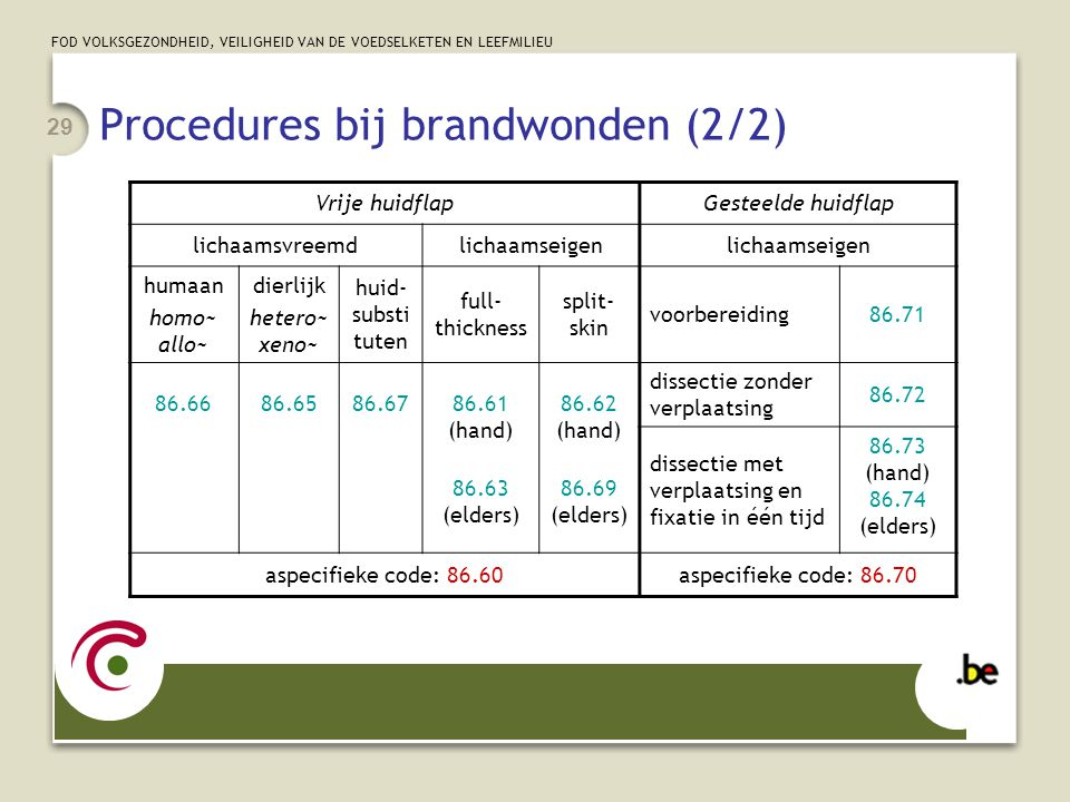 Procedures bij brandwonden (2/2)