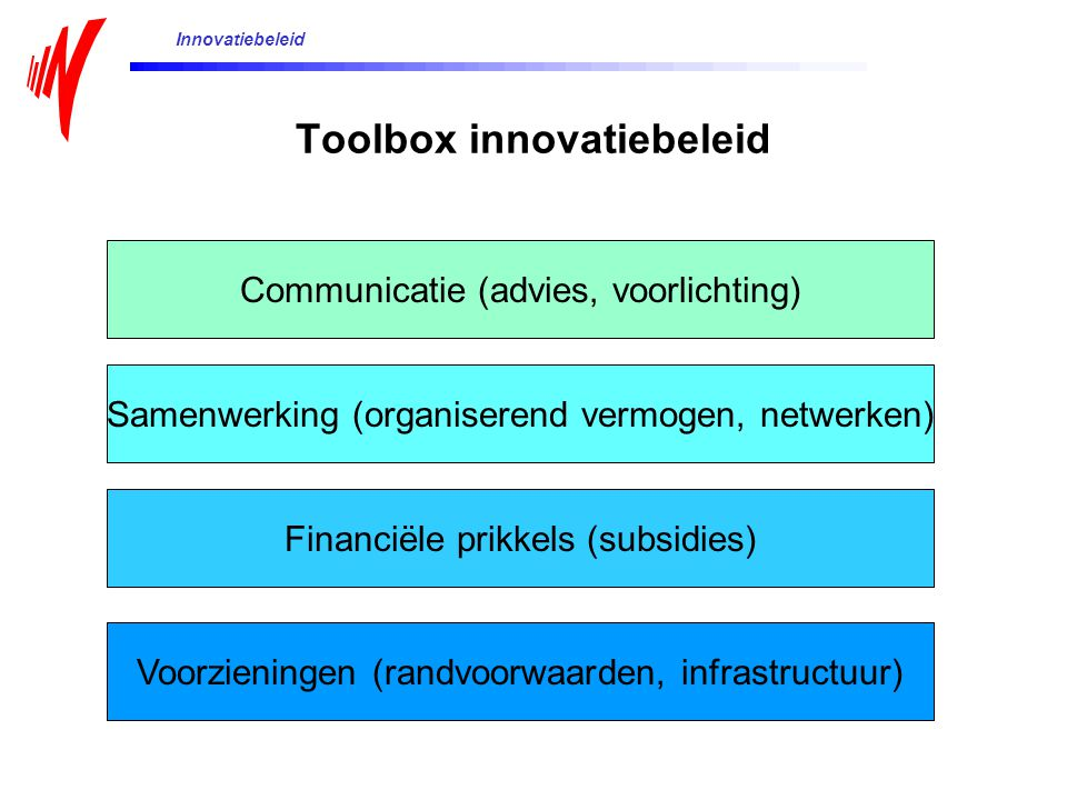 Toolbox innovatiebeleid