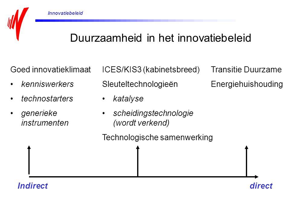 Duurzaamheid in het innovatiebeleid