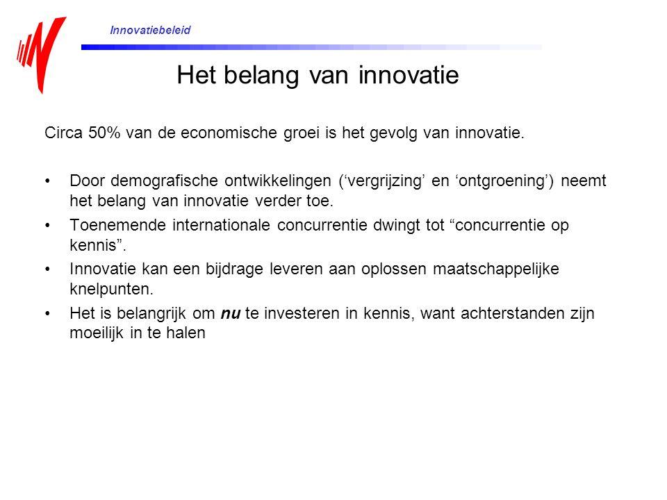 Het belang van innovatie
