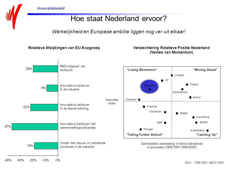 Innovatiebeleid Hoe staat Nederland ervoor Werkelijkheid en Europese ambitie liggen nog ver uit elkaar!
