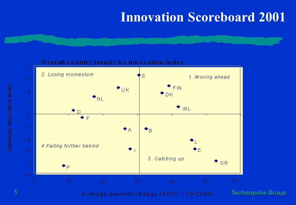 Innovation Scoreboard 2001