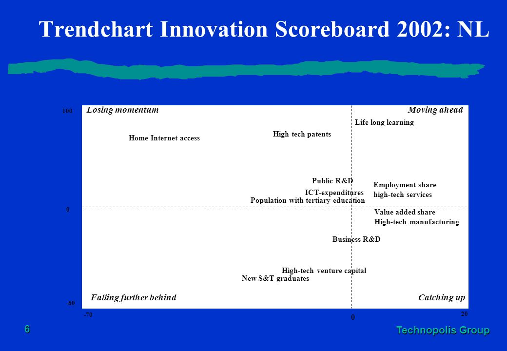 Trendchart Innovation Scoreboard 2002: NL