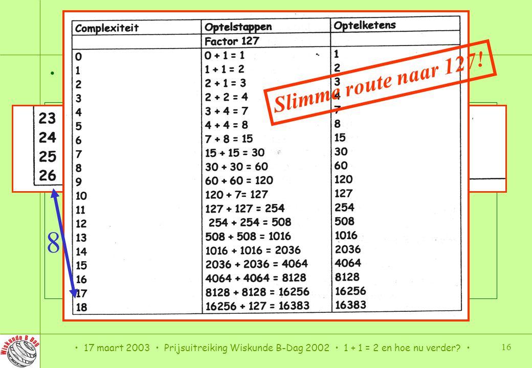 Factoriseren (4, winst 8) 8 Slimme route naar 127!