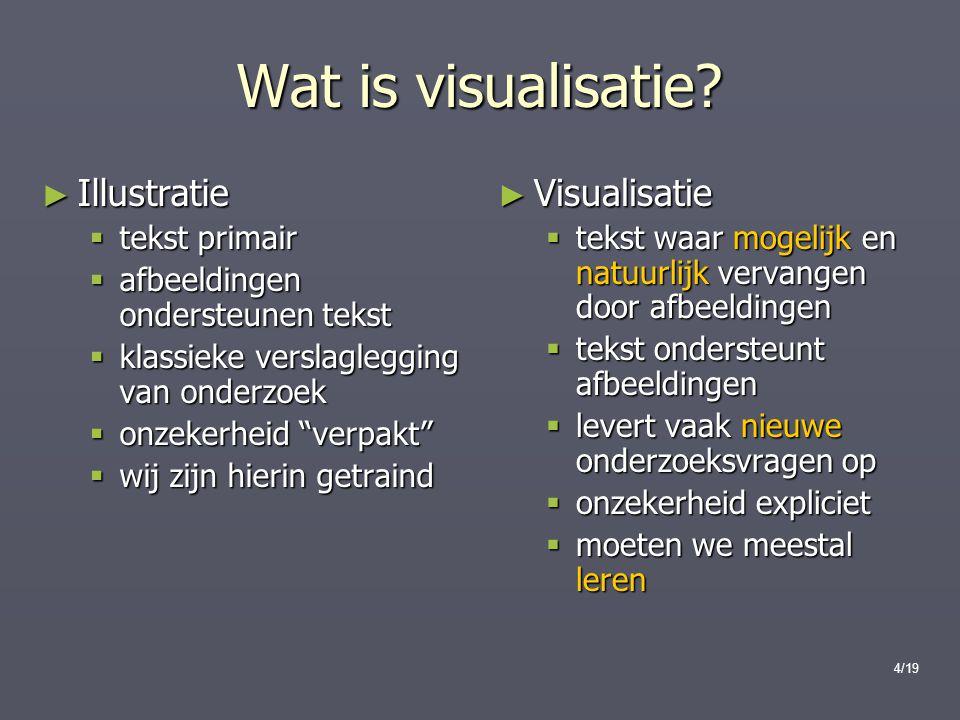 Wat is visualisatie Illustratie Visualisatie tekst primair