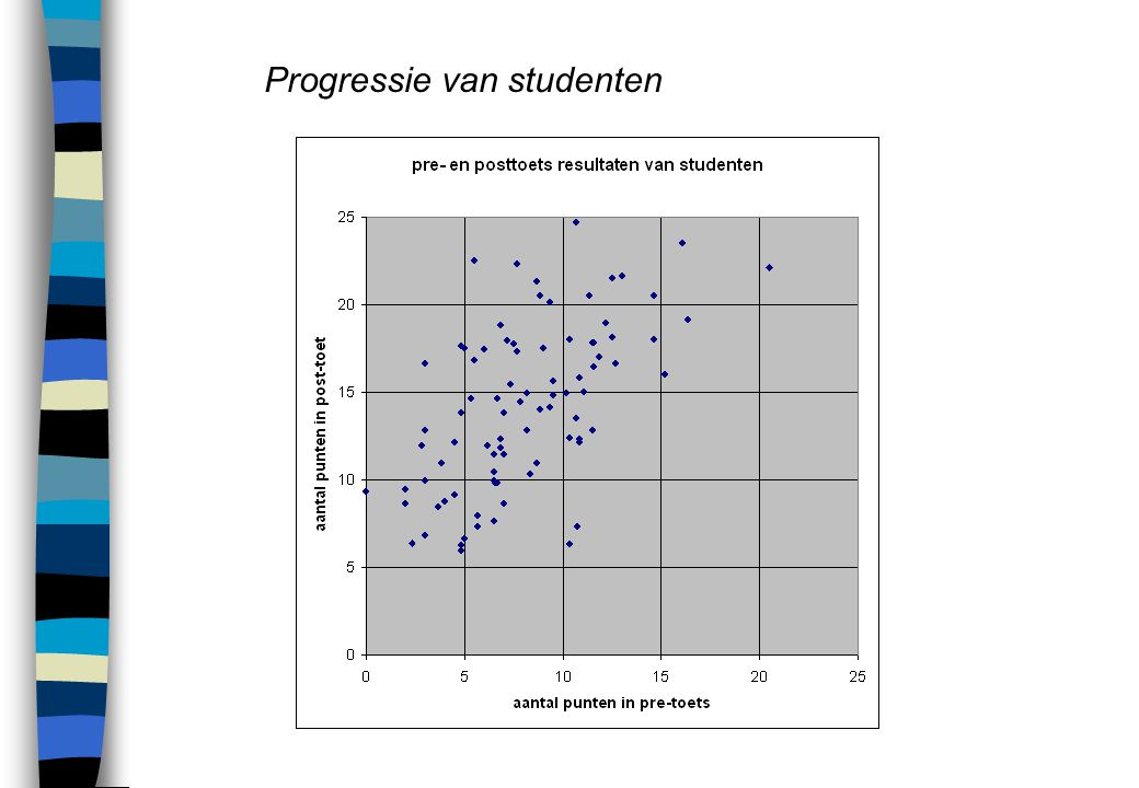 Progressie van studenten