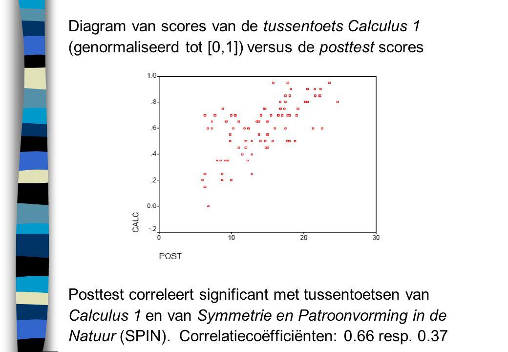 Diagram van scores van de tussentoets Calculus 1