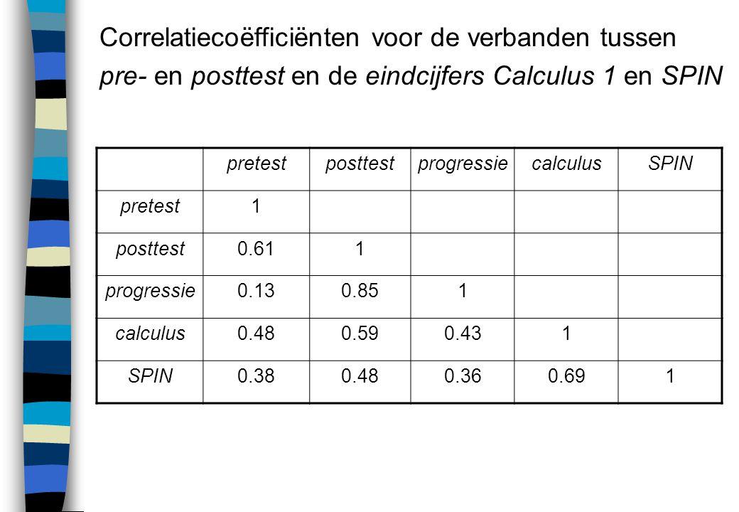 Correlatiecoëfficiënten voor de verbanden tussen