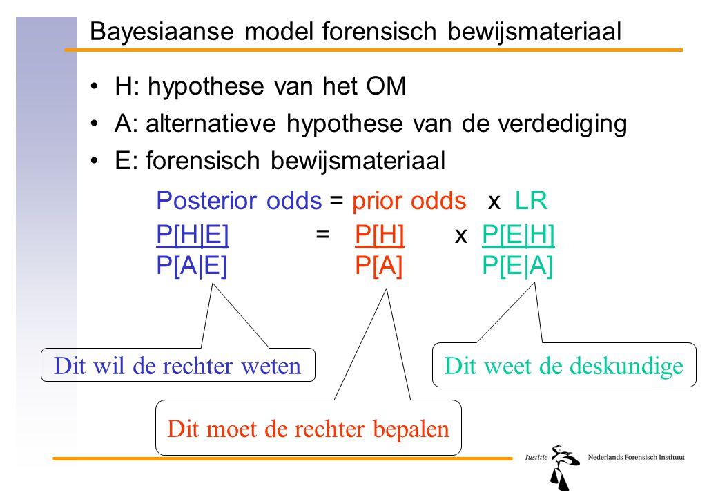 Bayesiaanse model forensisch bewijsmateriaal