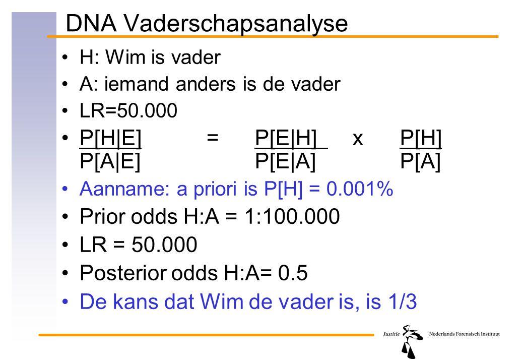 DNA Vaderschapsanalyse