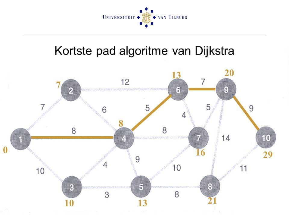 Kortste pad algoritme van Dijkstra