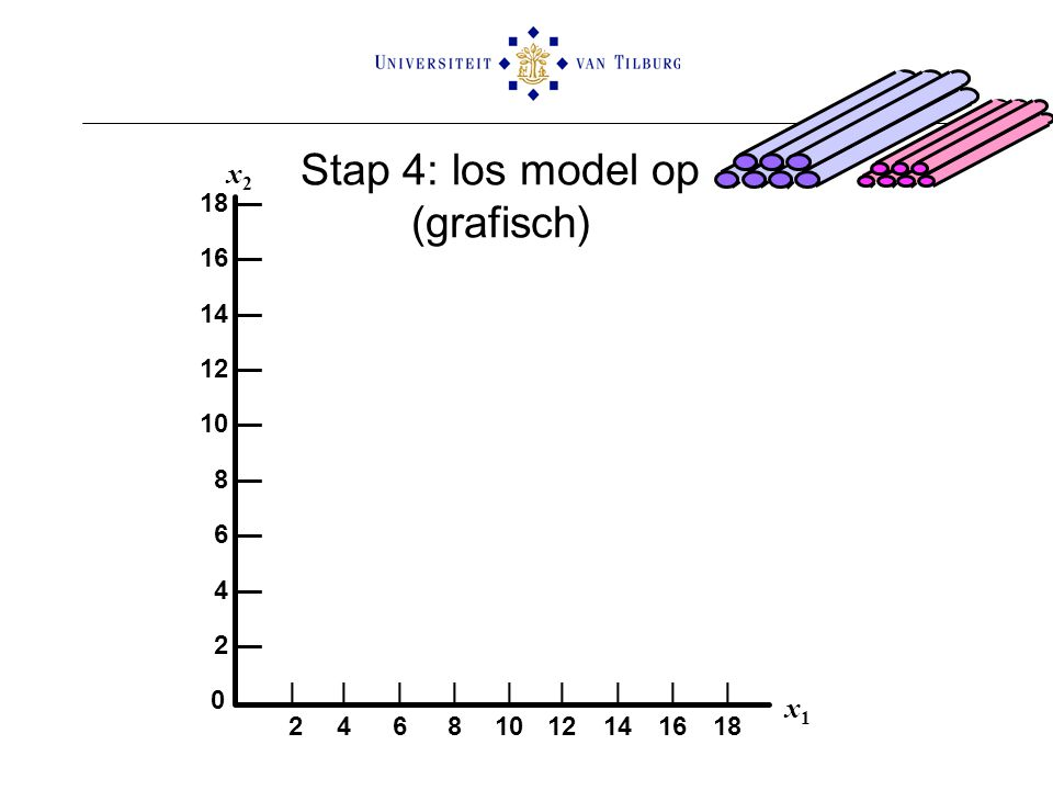 Stap 4: los model op (grafisch)