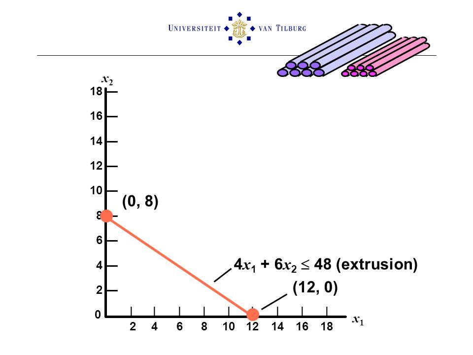 (0, 8) 4x1 + 6x2  48 (extrusion) (12, 0) x2 x1 18 — 16 — 14 — 12 —