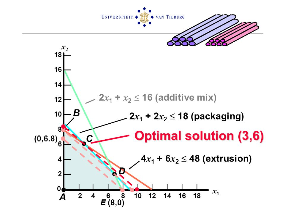 Optimal solution (3,6) 2x1 + x2  16 (additive mix) B