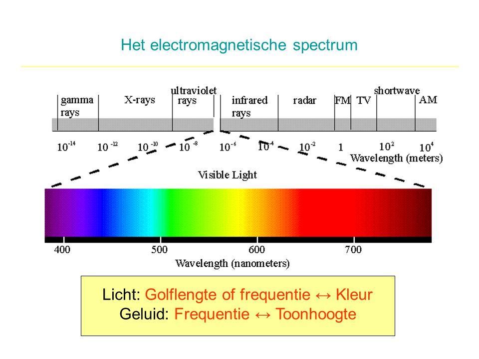 Het electromagnetische spectrum