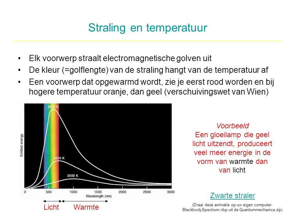 Straling en temperatuur