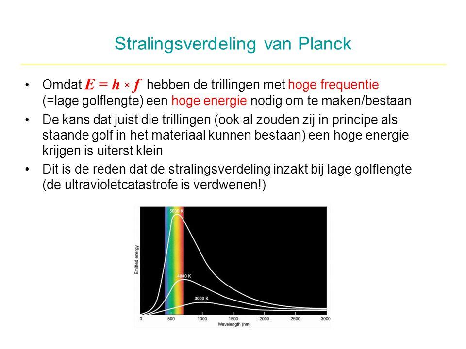 Stralingsverdeling van Planck