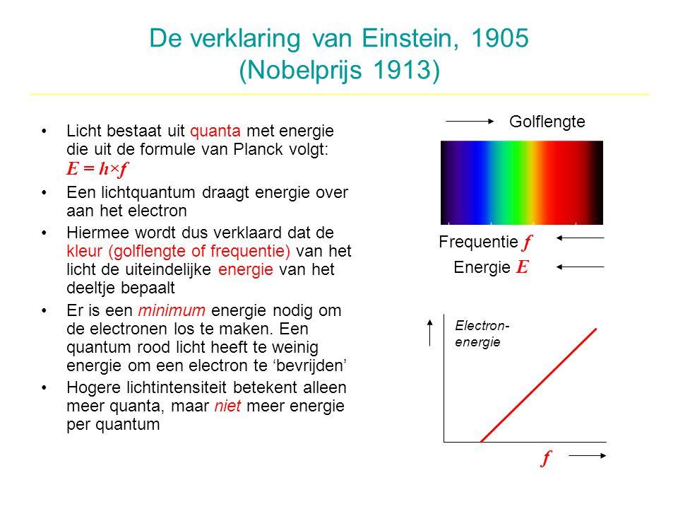De verklaring van Einstein, 1905 (Nobelprijs 1913)