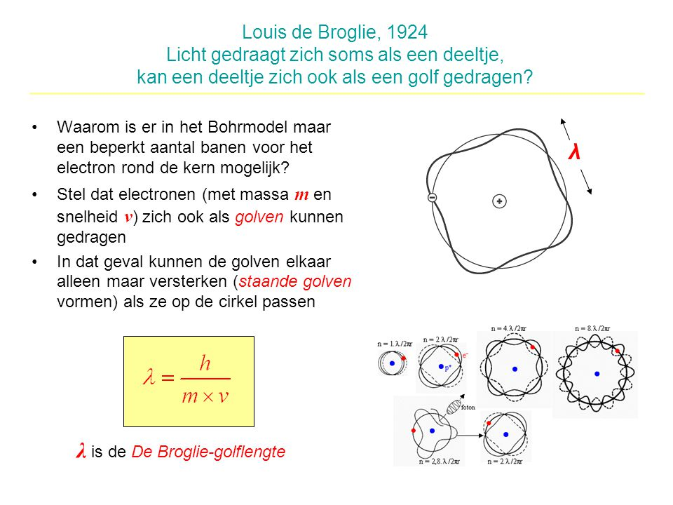 λ is de De Broglie-golflengte
