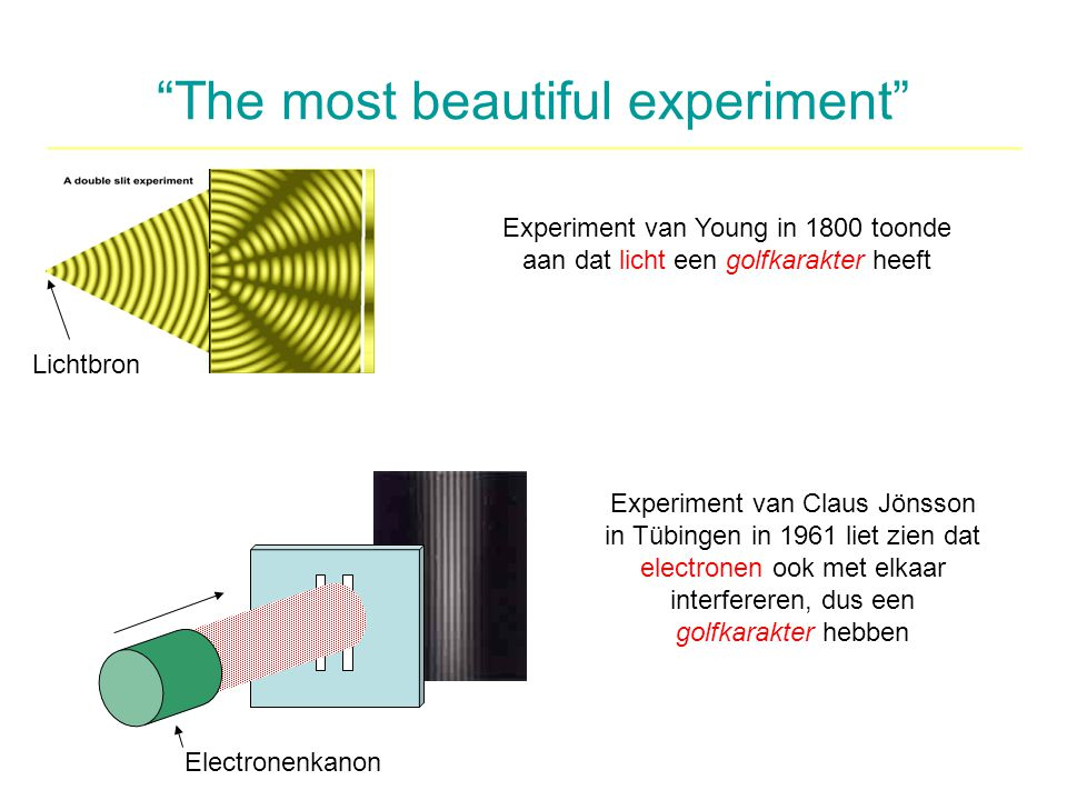 The most beautiful experiment