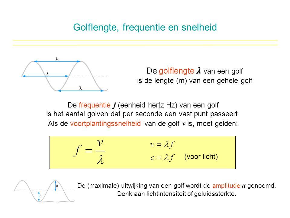 Golflengte, frequentie en snelheid