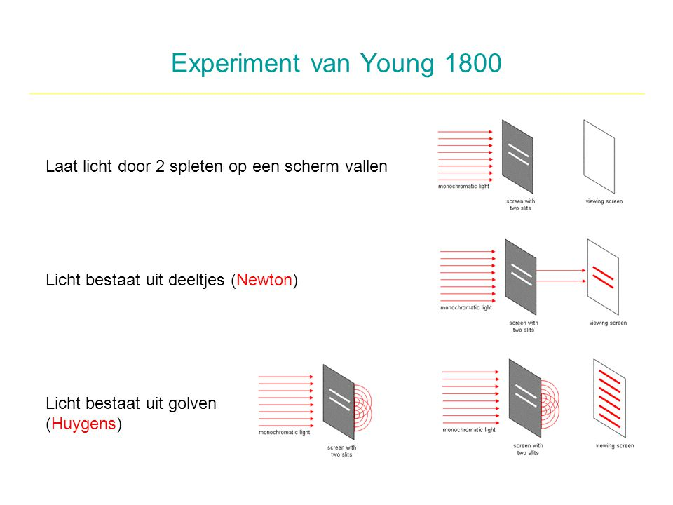 Experiment van Young 1800 Laat licht door 2 spleten op een scherm vallen. Licht bestaat uit deeltjes (Newton)