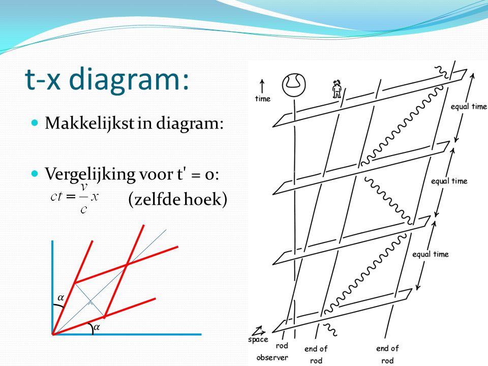t-x diagram: Makkelijkst in diagram: Vergelijking voor t = 0: