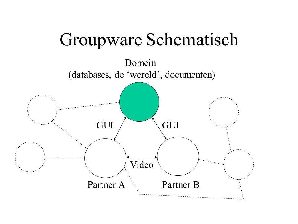 Groupware Schematisch